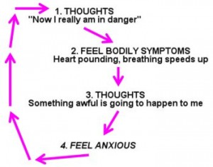 anxiety diagram